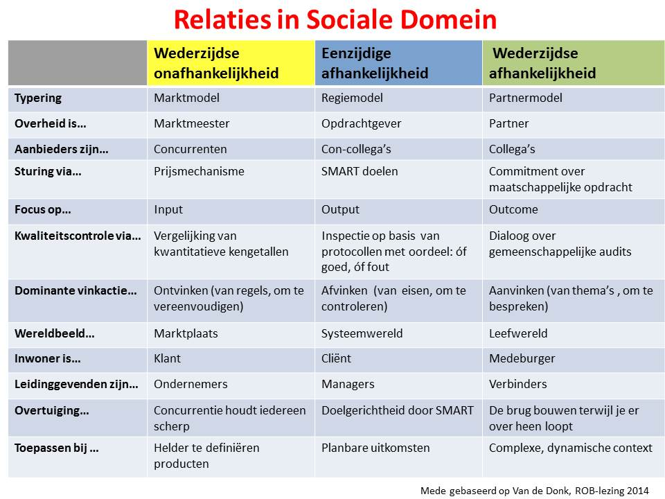 Relaties in sociale domein