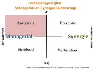 Leiderschapsstijlen, leiderschapsdomeinen, managerial, autoritair
