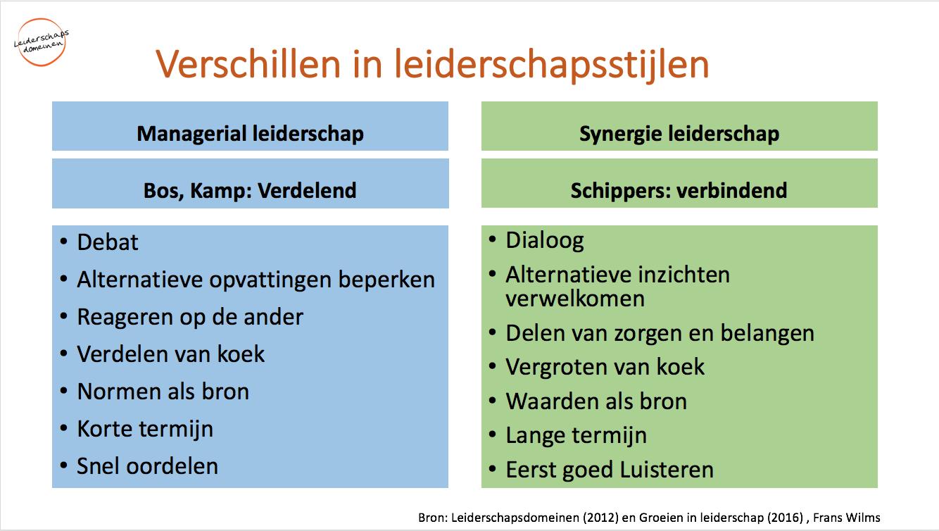 Verschillen in leiderschapsstijlen